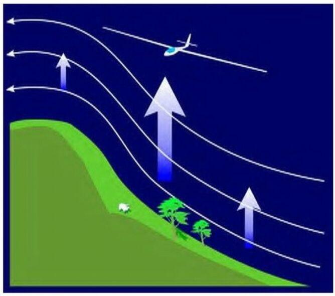 Na nawietrznych zboczach gór powstaje tzw. żagiel/Sebastian Kawa
